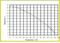 GRINDEX MINOR N Storz Motorschutz m. Phasenfolge Schmutzwasserpumpe Storz A 122 qm/h - 2034l/min 400V