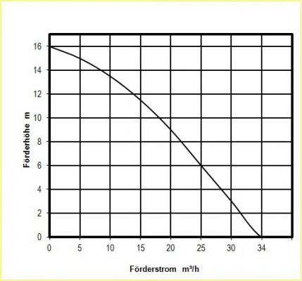 Sulzer J 12 D Schmutzwasserpumpe Storz C 34 qm/h - 567l/min 400V