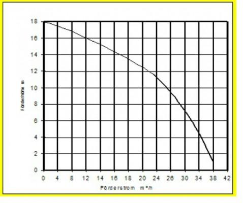 GRINDEX MINEX W Schmutzwasserpumpe 40m³/h G2