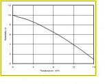 "HUEDIG KSM 2.40 G2""  15m³/h 230V"